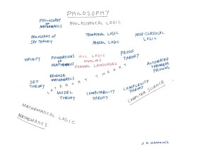 A picture of logic between math and philosophy