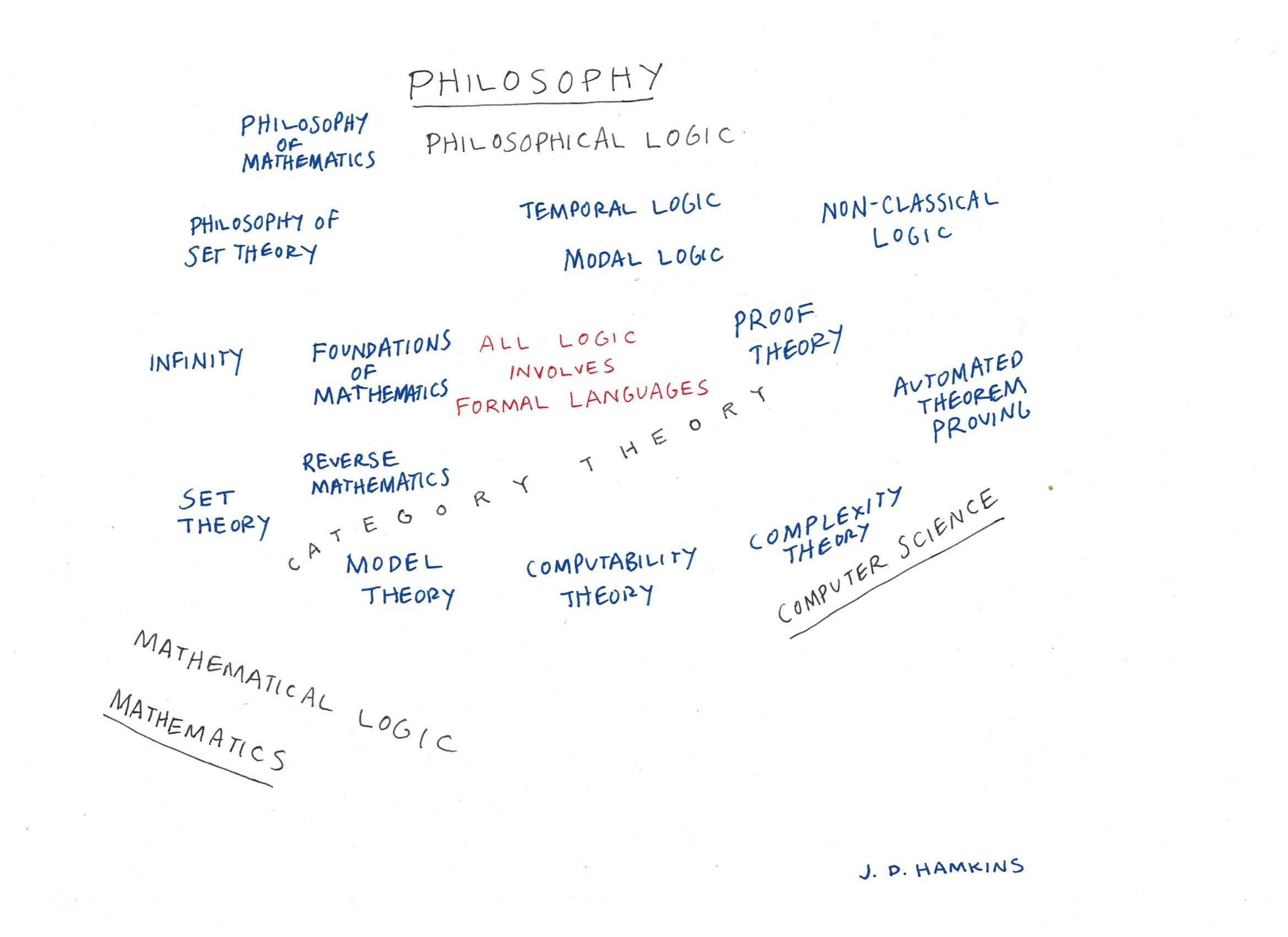 Philosophy math college subjects