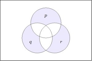 Venn_Diagram_of_sets_((P),(Q),(R))