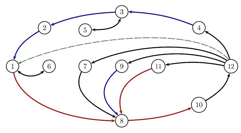 Implication cycle 12
